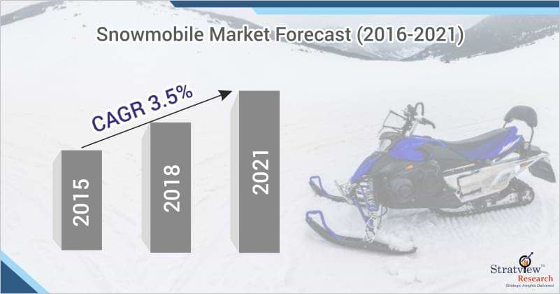 Snowmobile Market Forecast