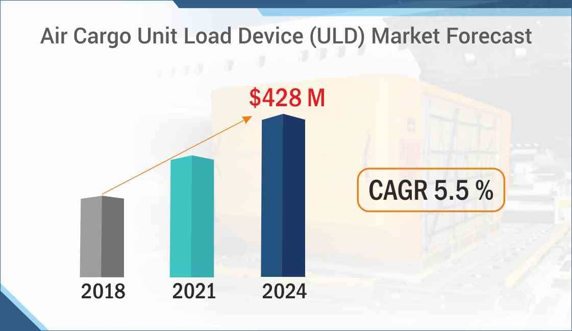 Air Cargo Unit Load Device Market Forecast