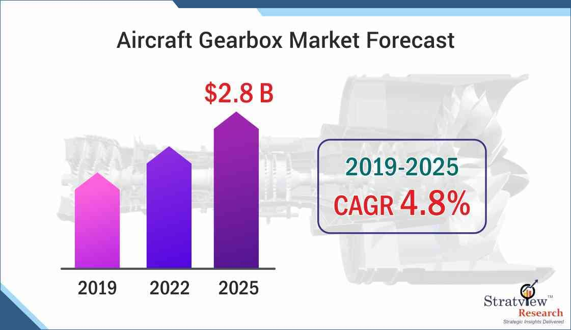 Aircraft Gearbox Market Forecast