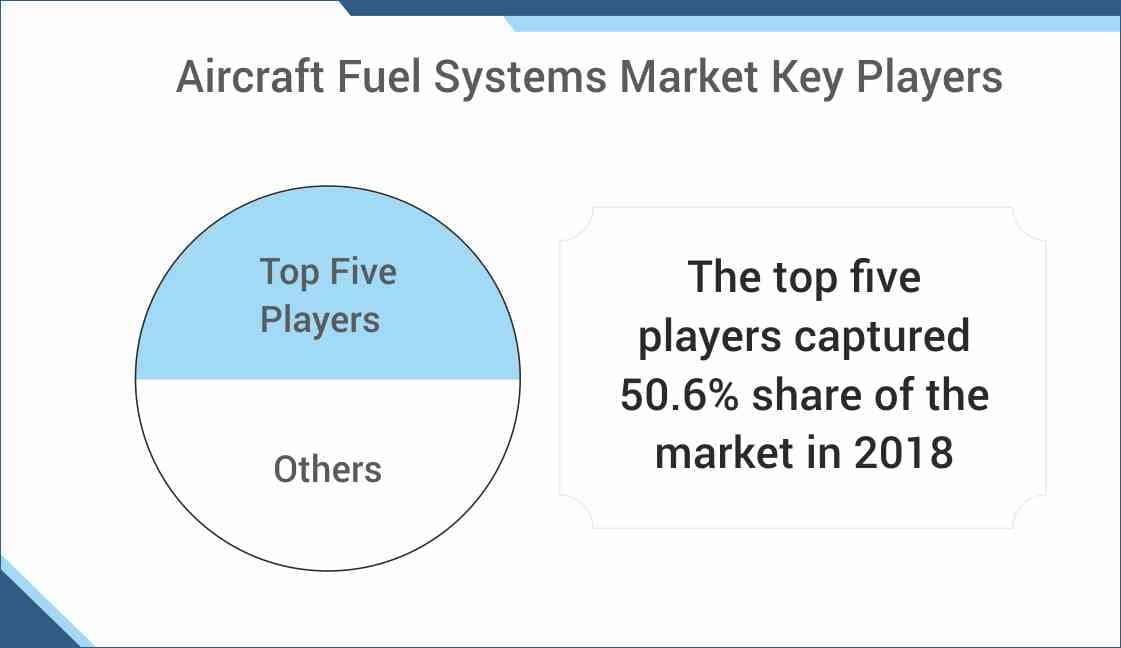 Aircraft Fuel Systems Market Share