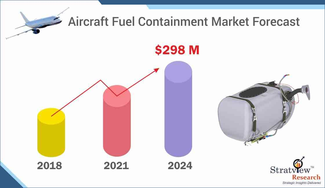 Aircraft Fuel Containment Market Forecast
