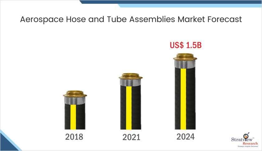 Aerospace Hose & Tube Assemblies Market Forecast