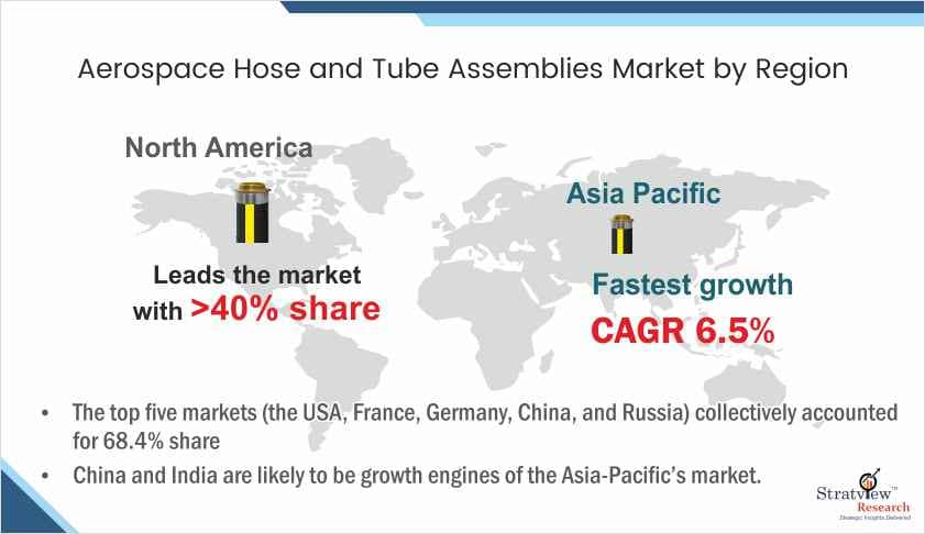 Aerospace Tube & Hose Assemblies Market Forecast