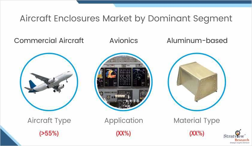 Aircraft Enclosures Market Share