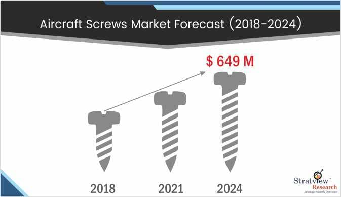 Aircraft Screw Market Forecast