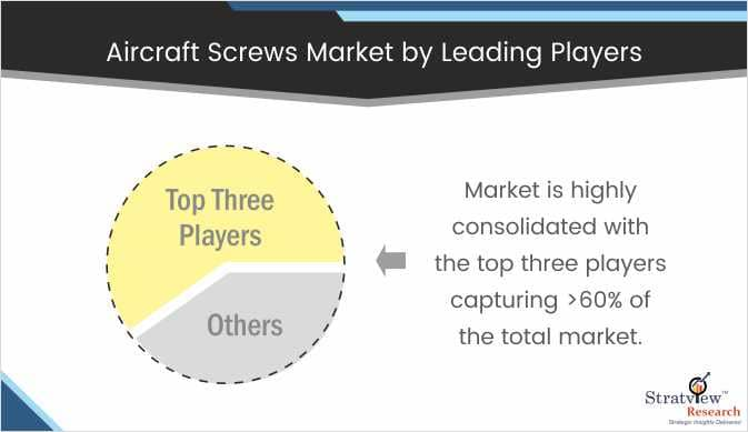 Aircraft Screw Market Share