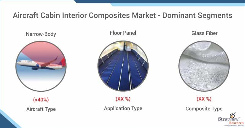 Aircraft Cabin Interior Composites Market Share