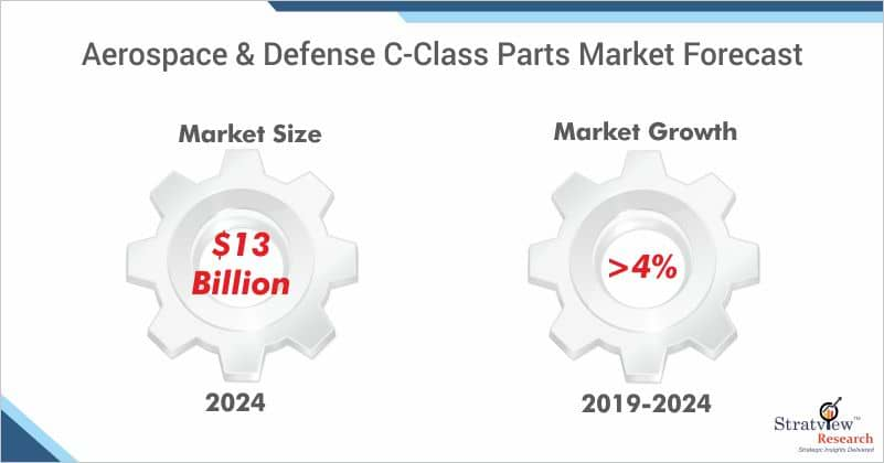 Aerospace & Defence C-Class Parts Market Forecast