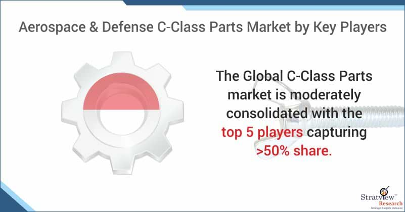 Aerospace & Defense C-Class Parts Market Share
