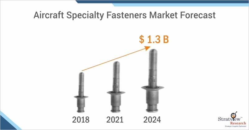 Aircraft Specialty Fasteners Market Forecast