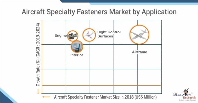 Aircraft Specialty Fasteners Market Share