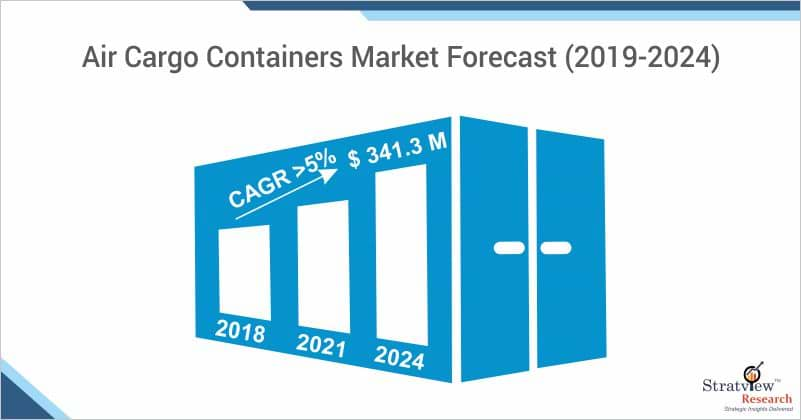 Air Cargo Containers Market Forecast