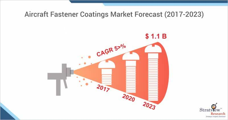 Aircraft Fastener Coatings Market Forecast