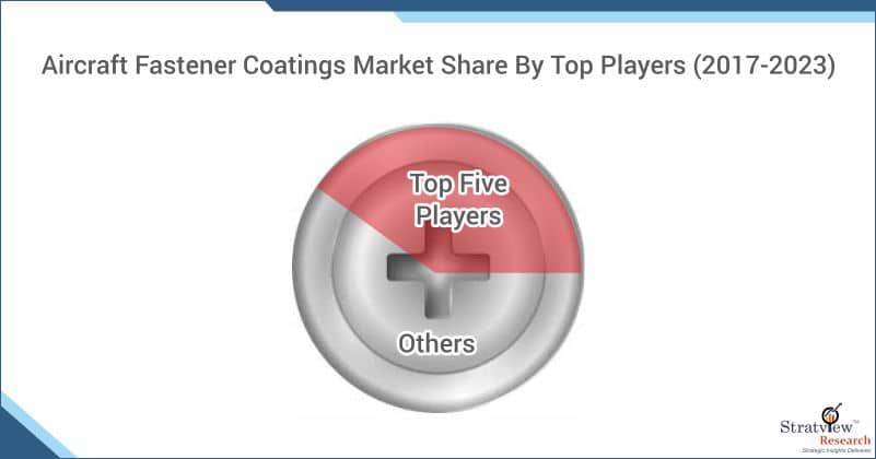 Aircraft Fastener Coatings Market Share