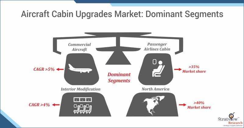 Aircraft Cabin Upgrades Market Share
