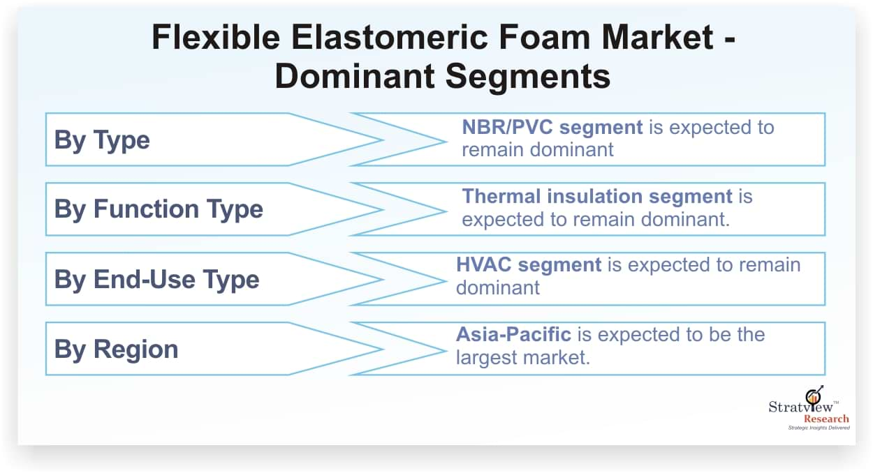 Flexible Elastomer Foam Market Forecast