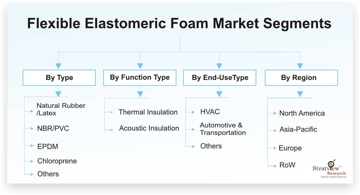 Flexible Elastomer Foam Market Forecast Aalysis