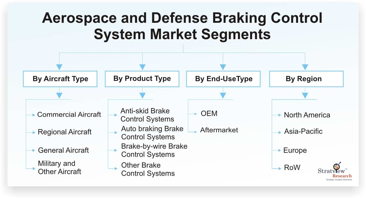 Aerospace & Defense Braking Control System Market