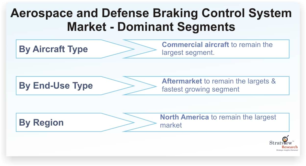 Aerospace & Defense Braking Control System Market Forecast
