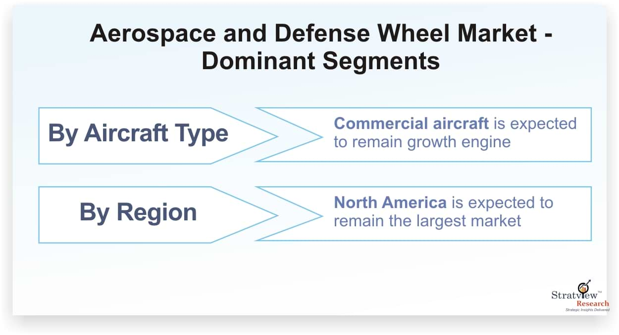 Aerospace & Defense Wheel Market Forecast