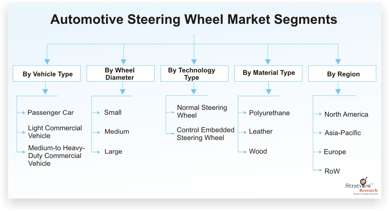 Automotive Steering Wheel Market Analysis