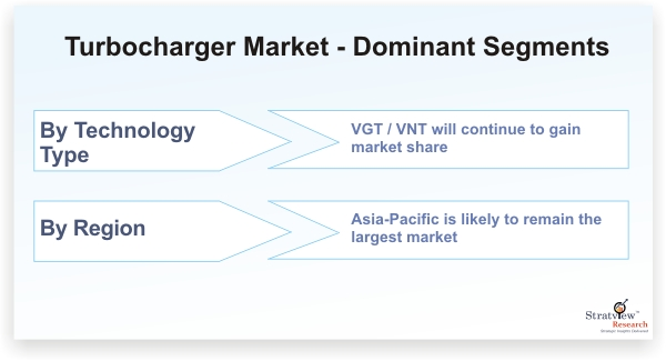 Automotive Turbocharger Market - Dominant Segments