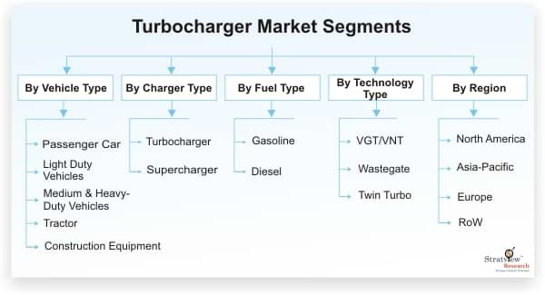 Turbocharger Market Segmentation
