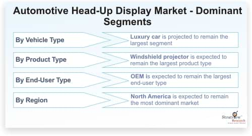 Automotive Head-up Display Market Forecast