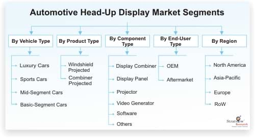 Automotive Head Up Display Market Analysis