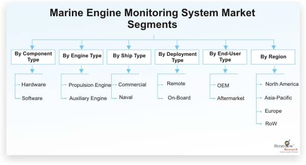 Marine Engine Monitoring System Market Forecast