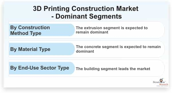 3D-Printing-Construction-Market-Dominant-Segments