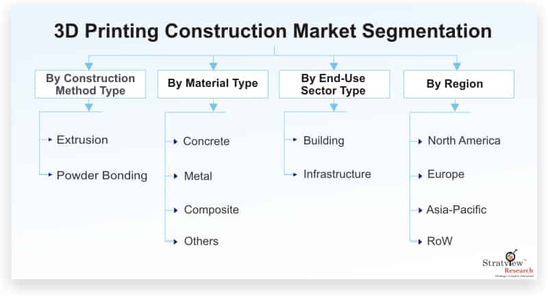 3D-Printing-Construction-Market-Segmentation