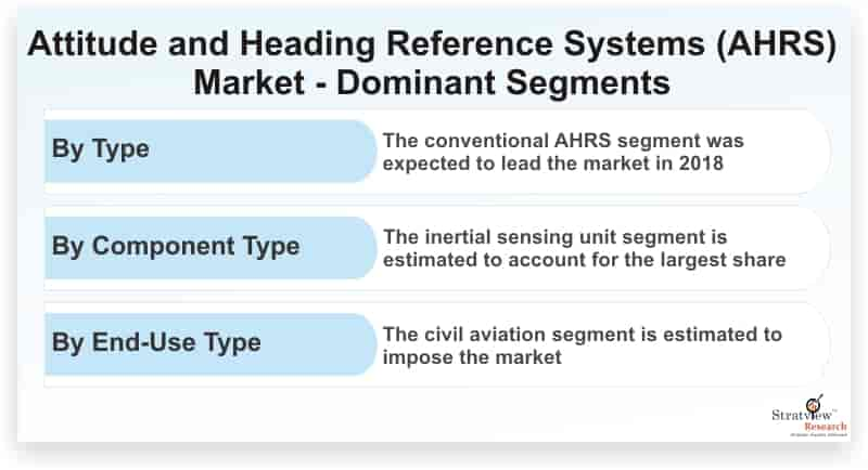 Attitude-and-Heading-Reference-Systems-Market-Dominant-Segments