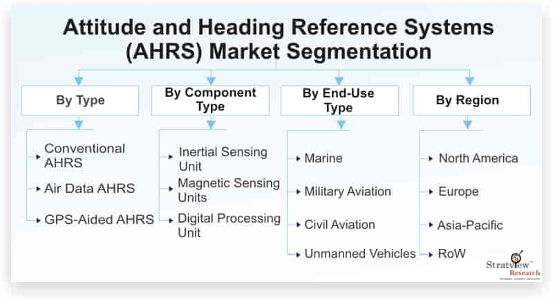 Attitude-and-Heading-Reference-Systems-Market-Segmentation