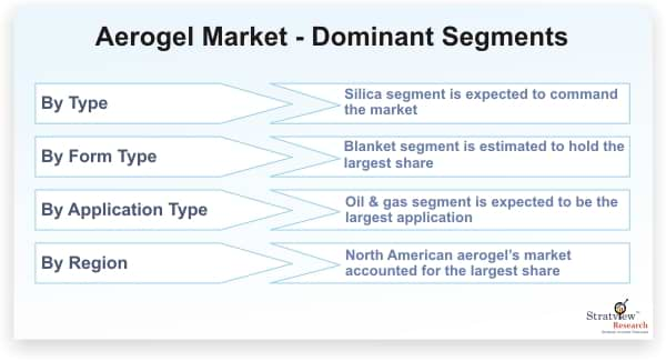 Aerogel-Market-Dominant-Segments