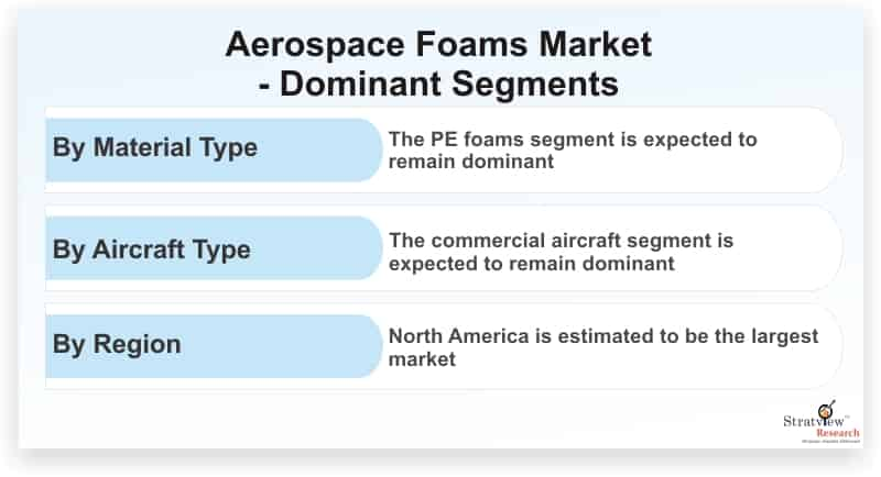 Aerospace-Foams-Market-Dominant-Segments