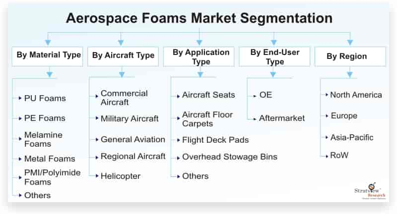 Aerospace-Foams-Market-Segmentation