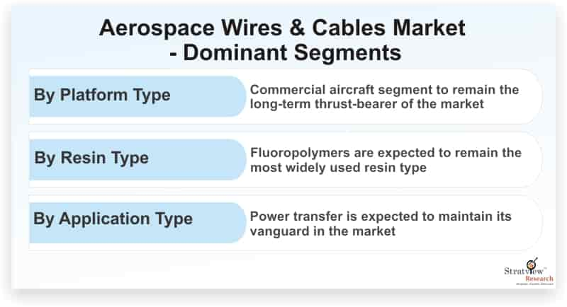 Aerospace-Wires-&-Cables-Market-Dominant-Segments