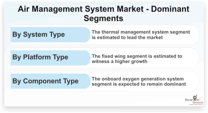 Air-Management-System-Market-Dominant-Segments
