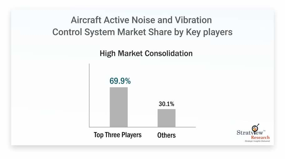 Active-Noise-and-Vibration-Control-System-Market-By-Key-Players