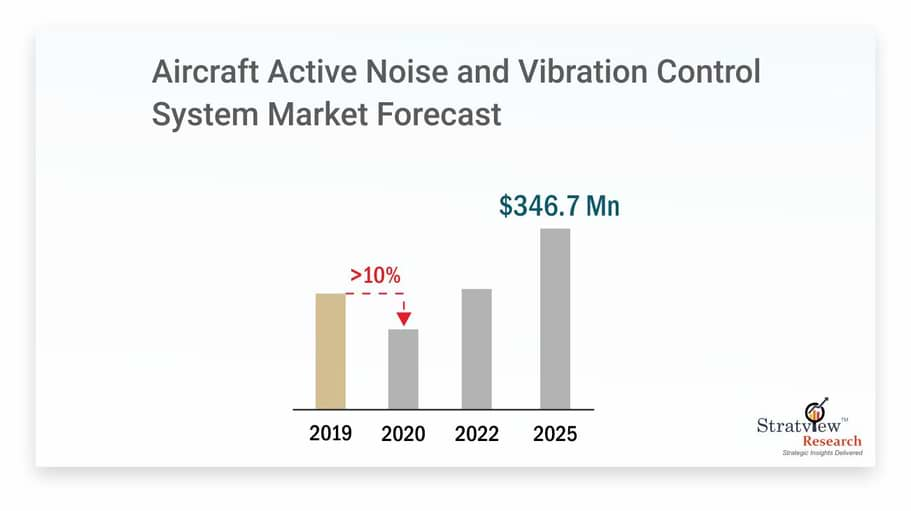 Aircraft-Active-Noise-and-Vibration-Control-System-Market-Forecast