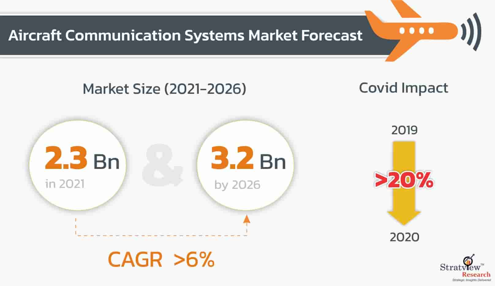 Aircraft-Communication-System-Market-Forecast