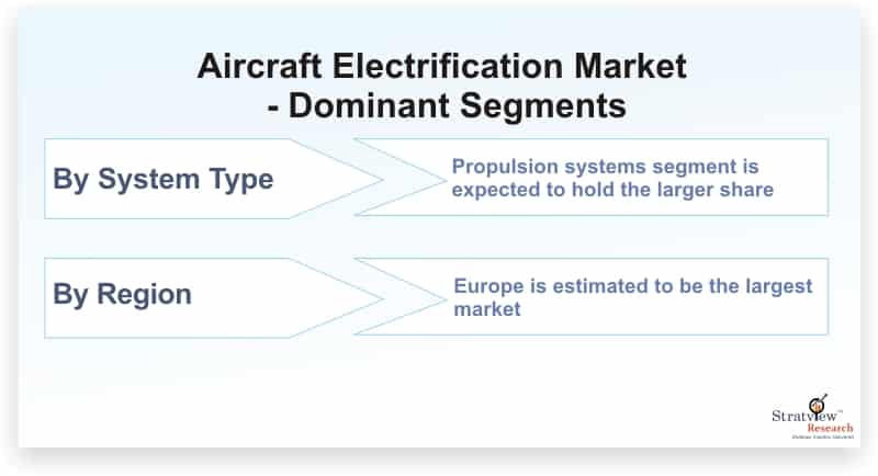 Aircraft-Electrification-Market-Dominant-Segments