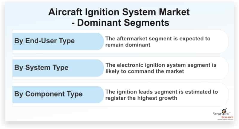 Aircraft-Ignition-System-Market-Dominant-Segments