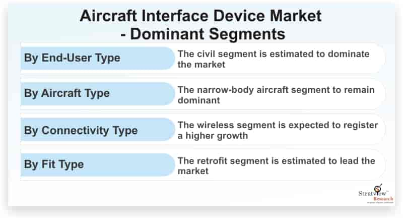 Aircraft-Interface-Device-Market-Dominant-Segments