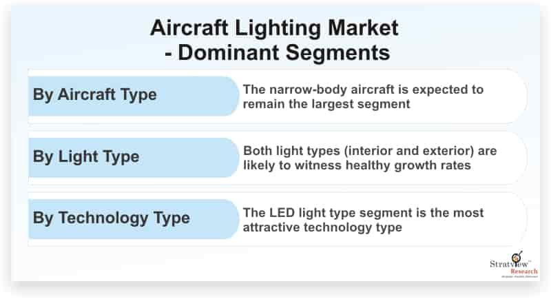 Aircraft-Lighting-Market-Dominant-Segments