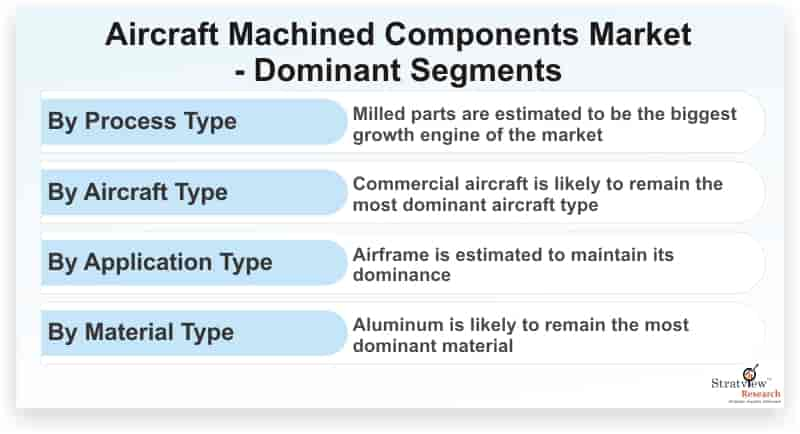 Aircraft-Machined-Components-Market-Dominant-Segments