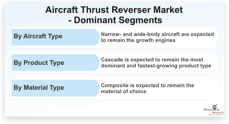 Aircraft-Thrust-Reverser-Market-Dominant-Segments