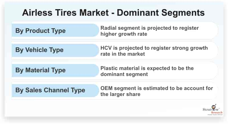 Airless-Tires-Market-Dominant-Segments