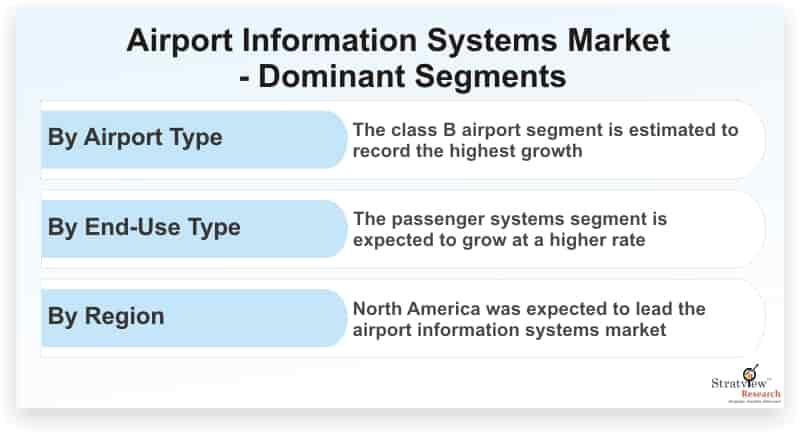 Airport-Information-Systems-Market-Dominant-Segments